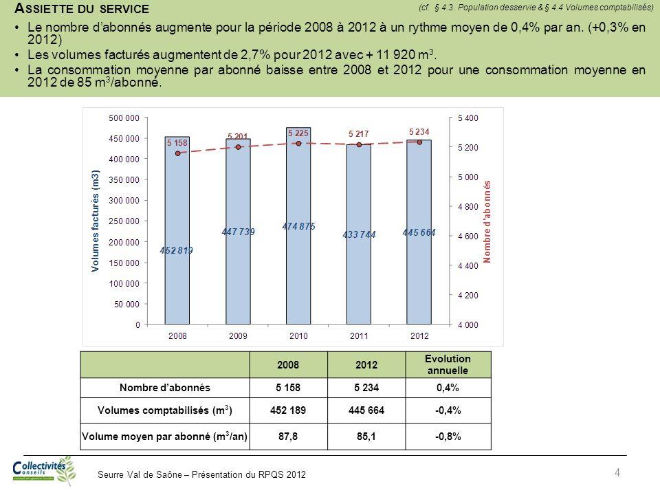 Seurre Val de Saône – Présentation du RPQS 2012 A SSIETTE DU SERVICE Le nombre dabonnés augmente pour la période 2008 à 2012 à un rythme moyen de 0,4%