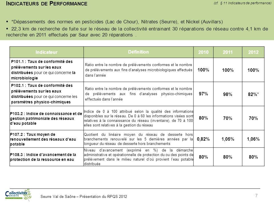Seurre Val de Saône – Présentation du RPQS 2012 I NDICATEURS DE P ERFORMANCE *Dépassements des normes en pesticides (Lac de Chour), Nitrates (Seurre),
