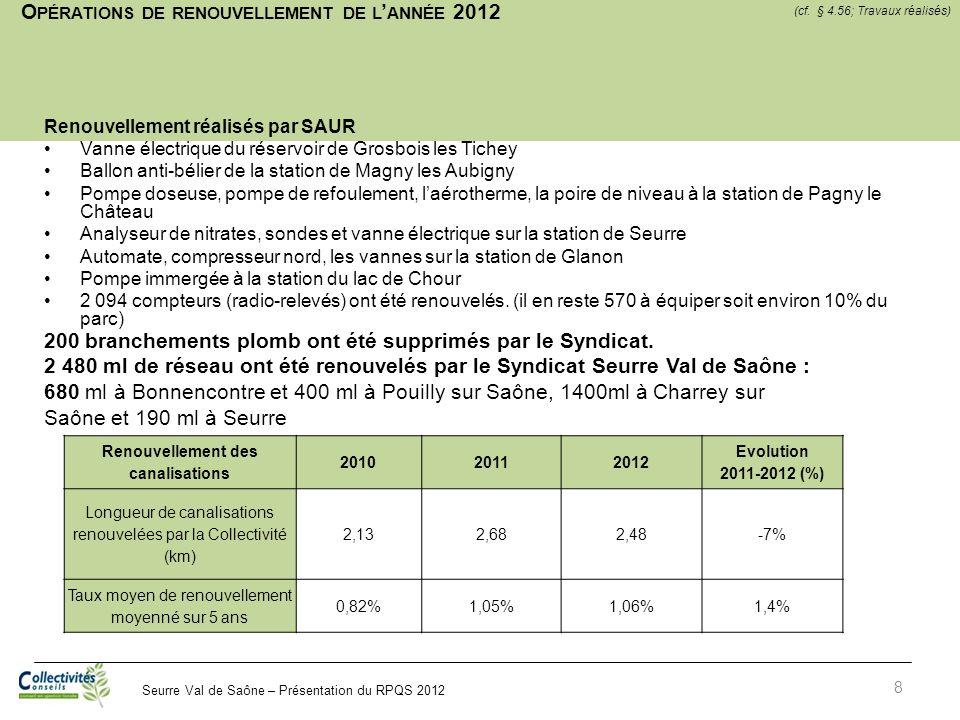 Seurre Val de Saône – Présentation du RPQS 2012 O PÉRATIONS DE RENOUVELLEMENT DE L ANNÉE 2012 8 Renouvellement réalisés par SAUR Vanne électrique du r