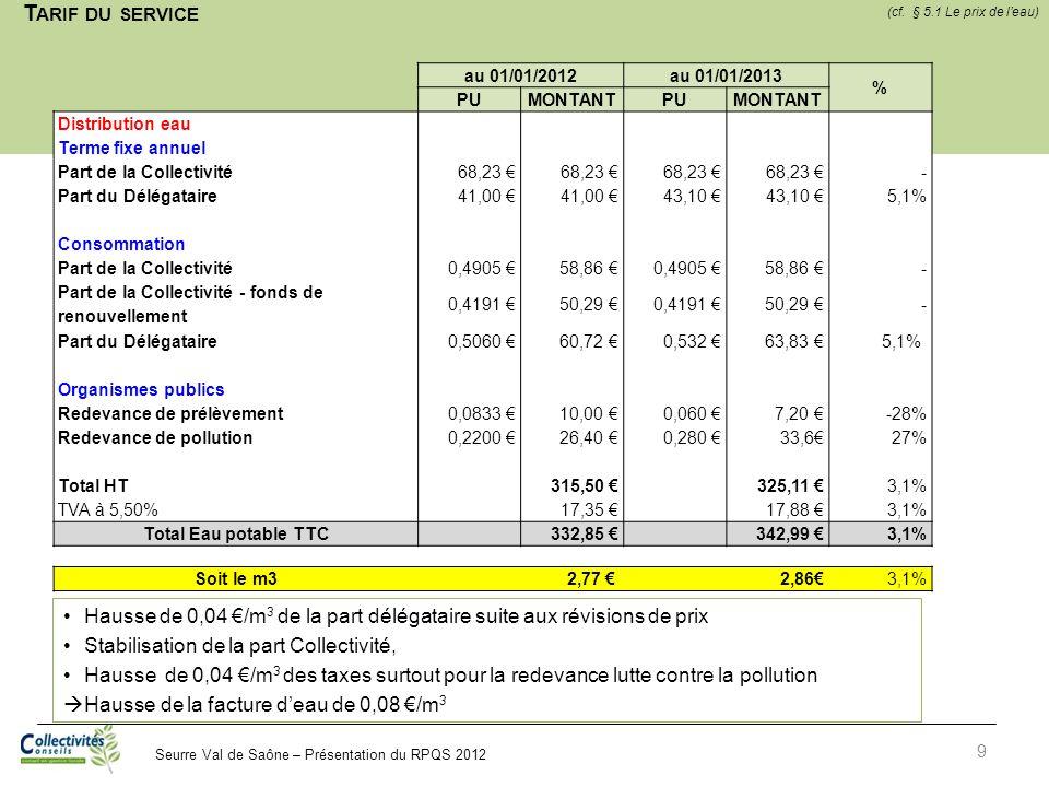 Seurre Val de Saône – Présentation du RPQS 2012 T ARIF DU SERVICE 9 Hausse de 0,04 /m 3 de la part délégataire suite aux révisions de prix Stabilisati