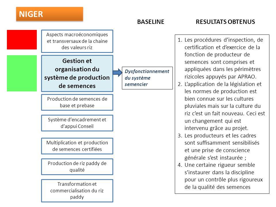 Gestion et organisation du système de production de semences Production de semences de base et prebase Aspects macroéconomiques et transversaux de la