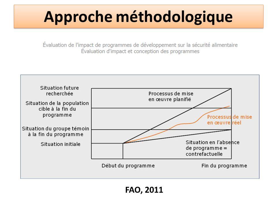 Approche méthodologique FAO, 2011