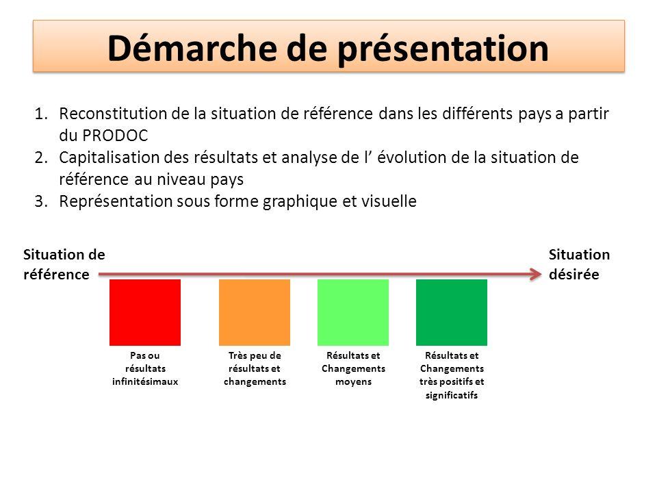 Démarche de présentation 1.Reconstitution de la situation de référence dans les différents pays a partir du PRODOC 2.Capitalisation des résultats et a