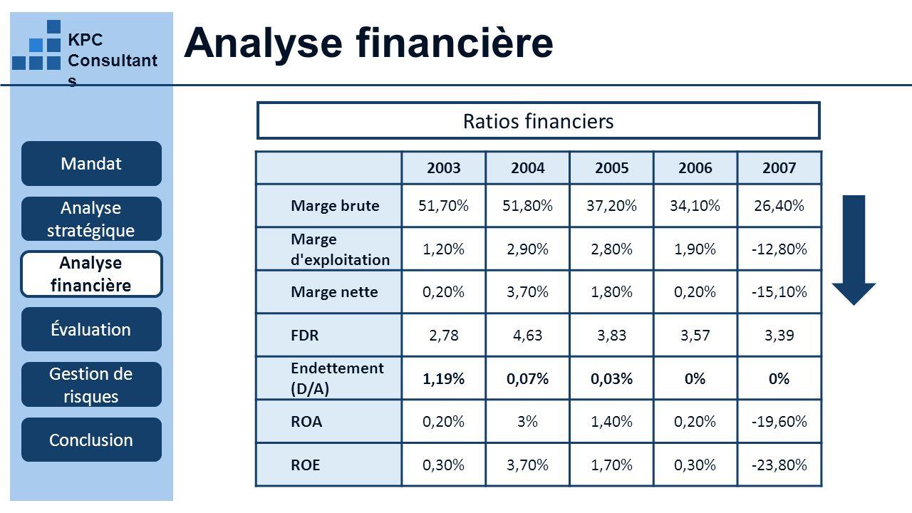 KPC Consultant s Analyse financière Mandat Analyse stratégique Analyse financière Évaluation Gestion de risques Conclusion 20032004200520062007 Marge brute51,70%51,80%37,20%34,10%26,40% Marge d exploitation 1,20%2,90%2,80%1,90%-12,80% Marge nette0,20%3,70%1,80%0,20%-15,10% FDR2,784,633,833,573,39 Endettement (D/A) 1,19%0,07%0,03%0% ROA0,20%3%1,40%0,20%-19,60% ROE0,30%3,70%1,70%0,30%-23,80% Ratios financiers