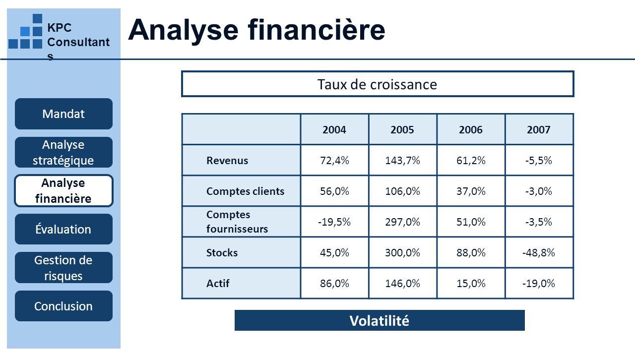 KPC Consultant s Analyse financière Mandat Analyse stratégique Analyse financière Évaluation Gestion de risques Conclusion Taux de croissance 2004200520062007 Revenus72,4%143,7%61,2%-5,5% Comptes clients56,0%106,0%37,0%-3,0% Comptes fournisseurs -19,5%297,0%51,0%-3,5% Stocks45,0%300,0%88,0%-48,8% Actif86,0%146,0%15,0%-19,0% Volatilité