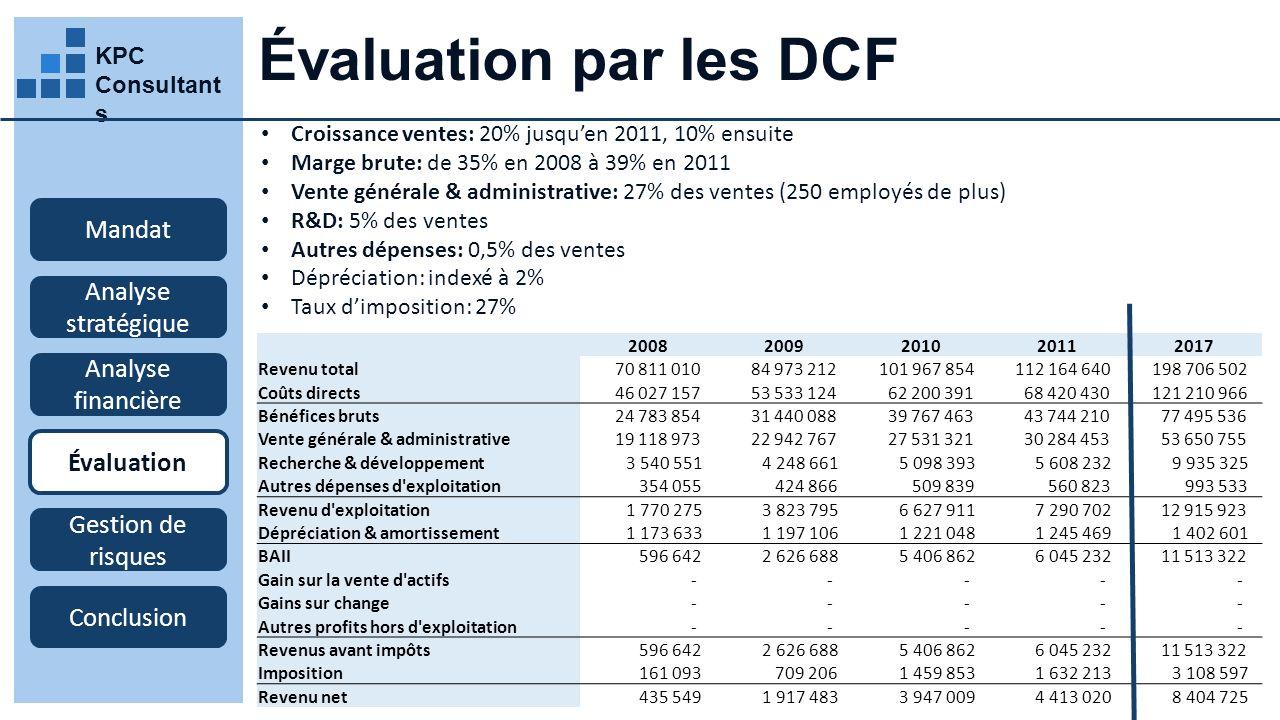 KPC Consultant s Évaluation par les DCF Croissance ventes: 20% jusquen 2011, 10% ensuite Marge brute: de 35% en 2008 à 39% en 2011 Vente générale & administrative: 27% des ventes (250 employés de plus) R&D: 5% des ventes Autres dépenses: 0,5% des ventes Dépréciation: indexé à 2% Taux dimposition: 27% Mandat Analyse stratégique Analyse financière Évaluation Gestion de risques Conclusion 20082009201020112017 Revenu total 70 811 010 84 973 212 101 967 854 112 164 640 198 706 502 Coûts directs 46 027 157 53 533 124 62 200 391 68 420 430 121 210 966 Bénéfices bruts 24 783 854 31 440 088 39 767 463 43 744 210 77 495 536 Vente générale & administrative 19 118 973 22 942 767 27 531 321 30 284 453 53 650 755 Recherche & développement 3 540 551 4 248 661 5 098 393 5 608 232 9 935 325 Autres dépenses d exploitation 354 055 424 866 509 839 560 823 993 533 Revenu d exploitation 1 770 275 3 823 795 6 627 911 7 290 702 12 915 923 Dépréciation & amortissement 1 173 633 1 197 106 1 221 048 1 245 469 1 402 601 BAII 596 642 2 626 688 5 406 862 6 045 232 11 513 322 Gain sur la vente d actifs - - - - - Gains sur change - - - - - Autres profits hors d exploitation - - - - - Revenus avant impôts 596 642 2 626 688 5 406 862 6 045 232 11 513 322 Imposition 161 093 709 206 1 459 853 1 632 213 3 108 597 Revenu net 435 549 1 917 483 3 947 009 4 413 020 8 404 725