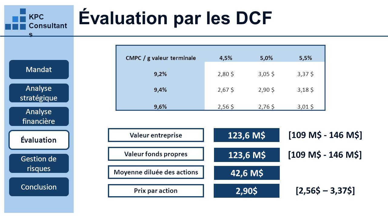 KPC Consultant s Évaluation par les DCF Mandat Analyse stratégique Analyse financière Évaluation Gestion de risques Conclusion Valeur entreprise 123,6 M$ Valeur fonds propres 123,6 M$ Moyenne diluée des actions Prix par action 42,6 M$ 2,90$ [109 M$ - 146 M$] [2,56$ – 3,37$] CMPC / g valeur terminale4,5%5,0%5,5% 9,2%2,80 $3,05 $3,37 $ 9,4%2,67 $2,90 $3,18 $ 9,6%2,56 $2,76 $3,01 $