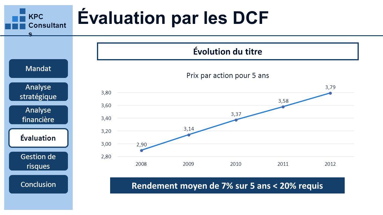 KPC Consultant s Évaluation par les DCF Mandat Analyse stratégique Analyse financière Évaluation Gestion de risques Conclusion Évolution du titre Rendement moyen de 7% sur 5 ans < 20% requis