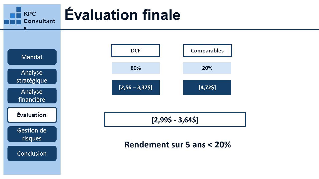 KPC Consultant s Évaluation finale Mandat Analyse stratégique Analyse financière Évaluation Gestion de risques Conclusion [2,56 – 3,37$] DCF [2,99$ - 3,64$] 80% [4,72$] Comparables 20% Rendement sur 5 ans < 20%