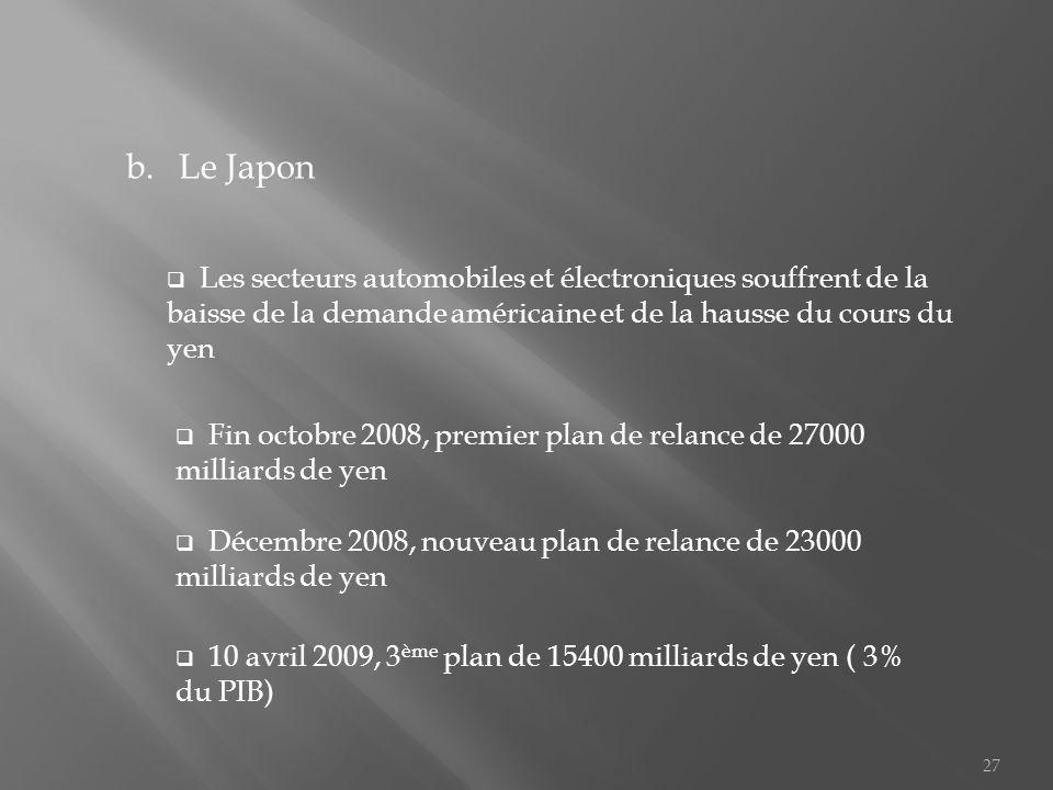 a.Les pays de lASEAN En 2006, ils réalisent 36,3% de leurs exportations avec les Etats-Unis, lEurope et le Japon Début 2009, les exportations thaïlandaises diminuent de 26,5% alors que elles représentent 70% de son PIB LASEAN a émis lidée de créer un vaste espace économique avec la chine, le Japon et la Corée du Sud Création dun fond de soutien de 120 milliards de dollars 26