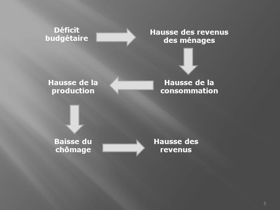 Déficit budgétaire Hausse des revenus des ménages Hausse de la consommation Hausse de la production Baisse du chômage Hausse des revenus 5