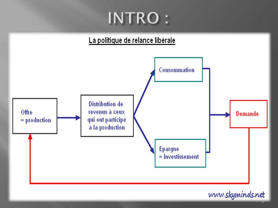 Relance par linvestissement Jean Baptiste Say : « Toute offre crée sa propre demande » réduction des taux dimpositions Laffer : « trop dimpôts tuent l