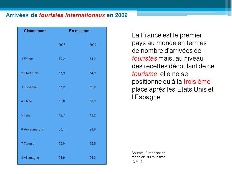 ClassementEn millions 20082009 1 France79,274,2 2 États-Unis57,954,9 3 Espagne57,252,2 4 Chine53,050,9 5 Italie42,743,2 6 Royaume-Uni30,128,0 7 Turqui