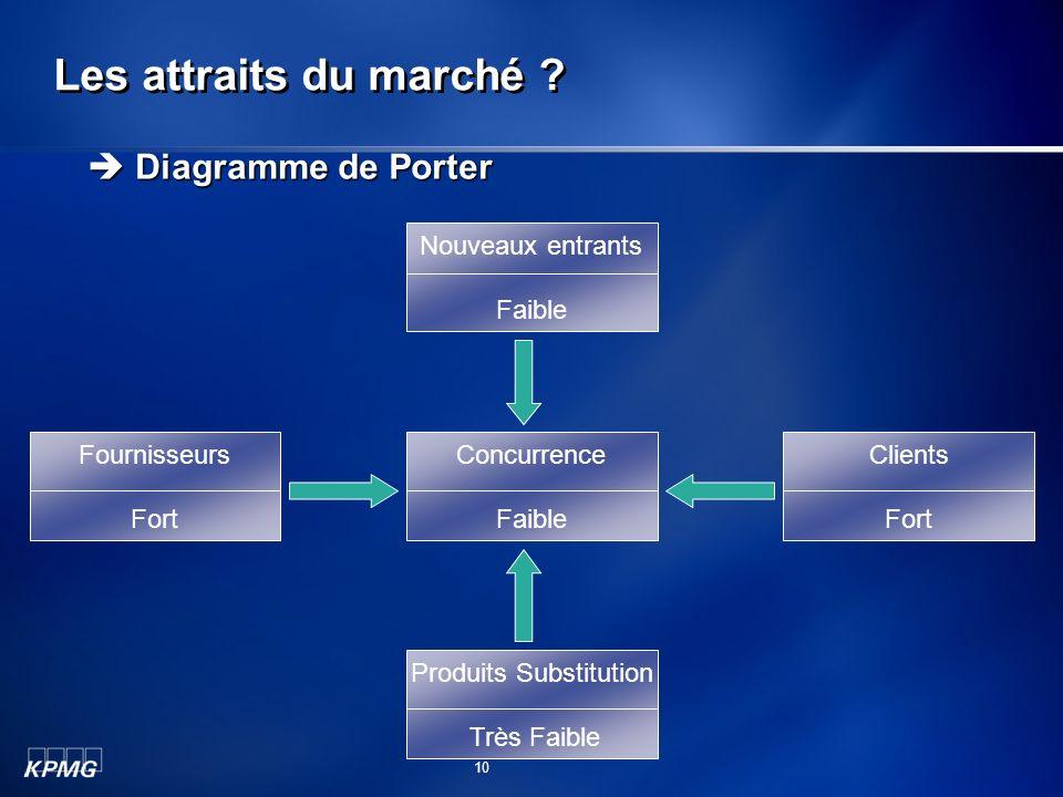 Les attraits du marché ? Diagramme de Porter Diagramme de Porter Nouveaux entrants Faible Concurrence Faible Fournisseurs Fort Clients Fort Produits S