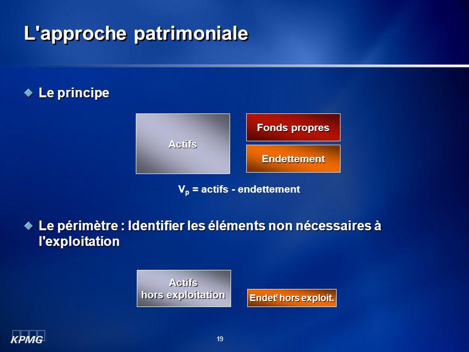 L'approche patrimoniale Le principe Le périmètre : Identifier les éléments non nécessaires à l'exploitation Actifs Fonds propres Endettement V p = act