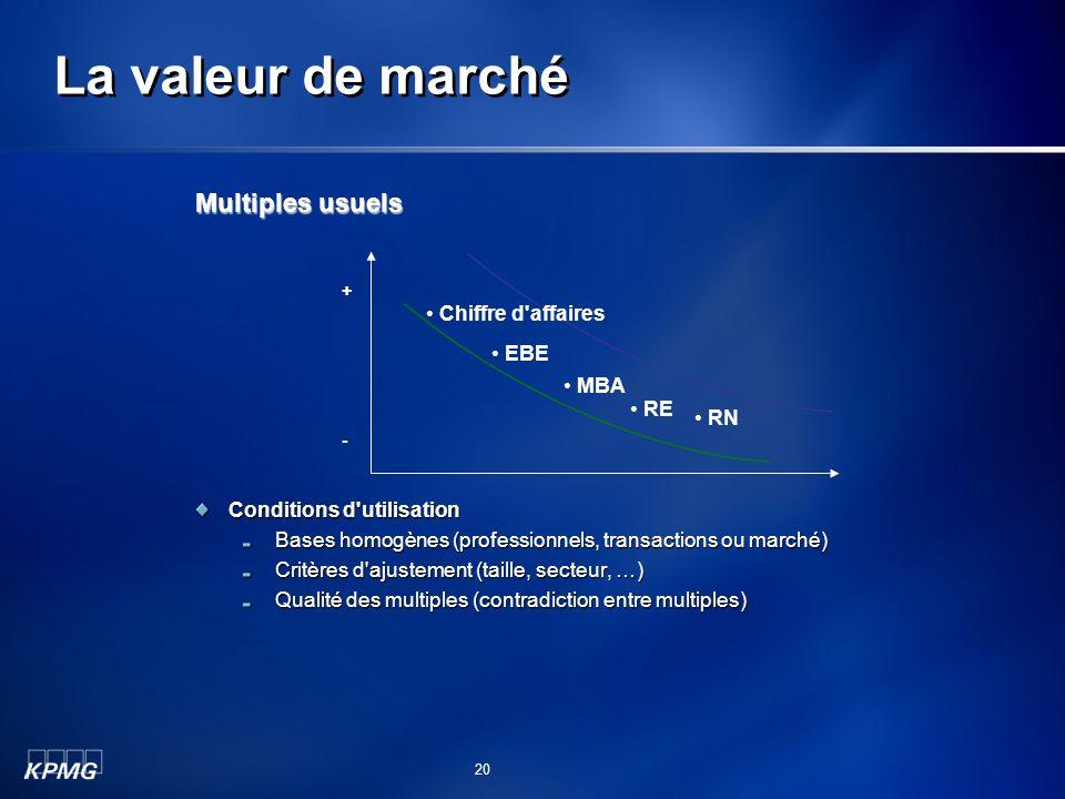 La valeur de marché Conditions d'utilisation Bases homogènes (professionnels, transactions ou marché) Critères d'ajustement (taille, secteur, …) Quali