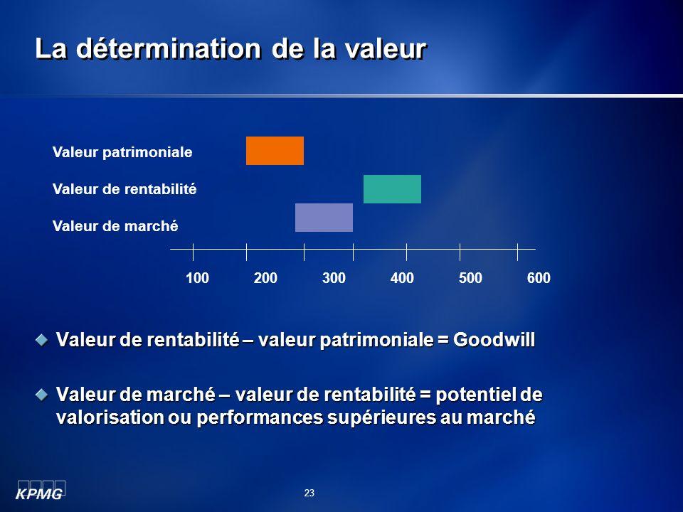 La détermination de la valeur Valeur de rentabilité – valeur patrimoniale = Goodwill Valeur de marché – valeur de rentabilité = potentiel de valorisat
