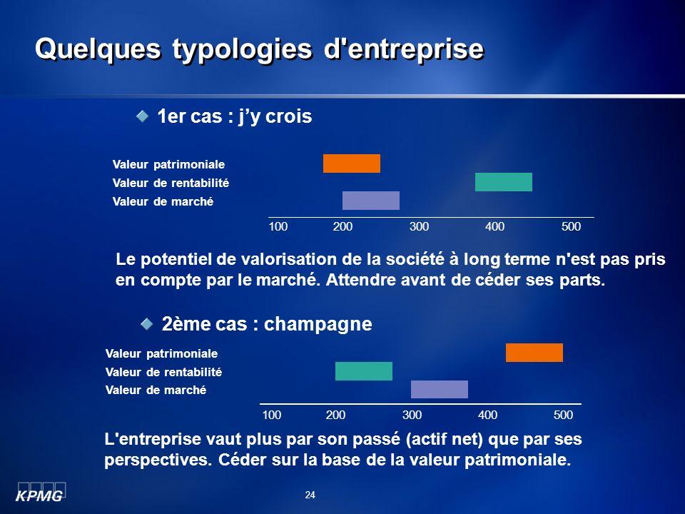 Quelques typologies d'entreprise Valeur patrimoniale Valeur de rentabilité Valeur de marché 200300100400500 L'entreprise vaut plus par son passé (acti