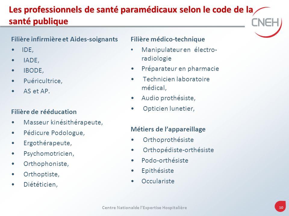 Centre Nationalde lExpertise Hospitalière 10 Les professionnels de santé paramédicaux selon le code de la santé publique Filière infirmière et Aides-s