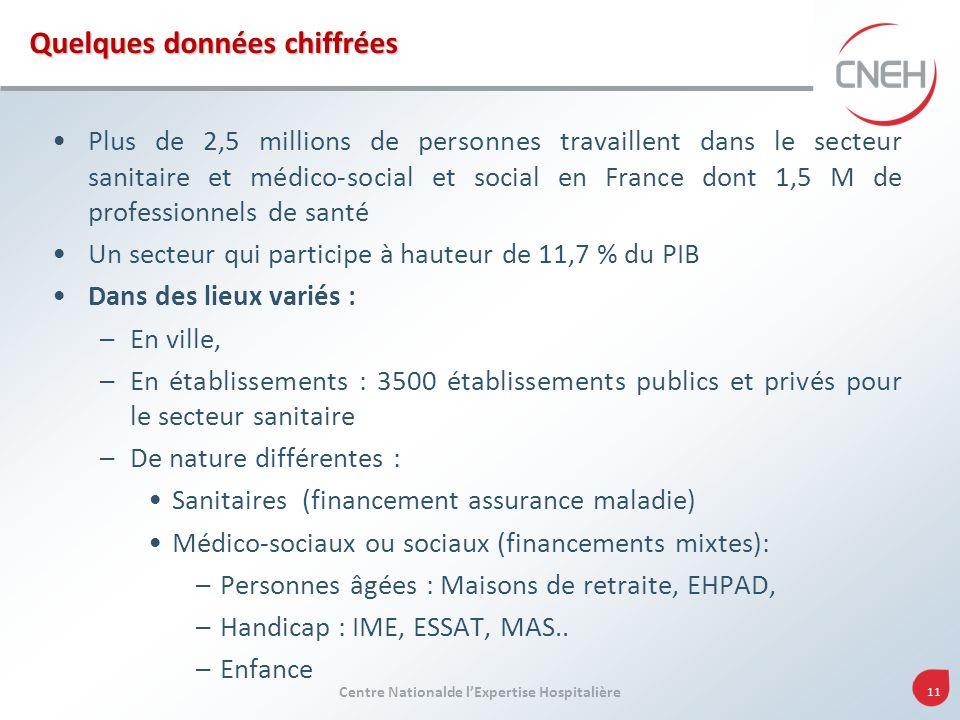 Centre Nationalde lExpertise Hospitalière 11 Quelques données chiffrées Plus de 2,5 millions de personnes travaillent dans le secteur sanitaire et méd
