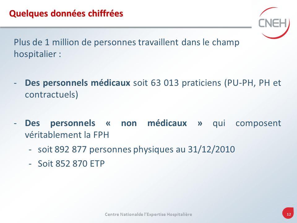 Centre Nationalde lExpertise Hospitalière 12 Plus de 1 million de personnes travaillent dans le champ hospitalier : -Des personnels médicaux soit 63 0