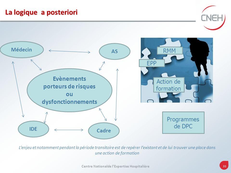 Centre Nationalde lExpertise Hospitalière 31 La logique a posteriori Evènements porteurs de risques ou dysfonctionnements EPP RMM Action de formation