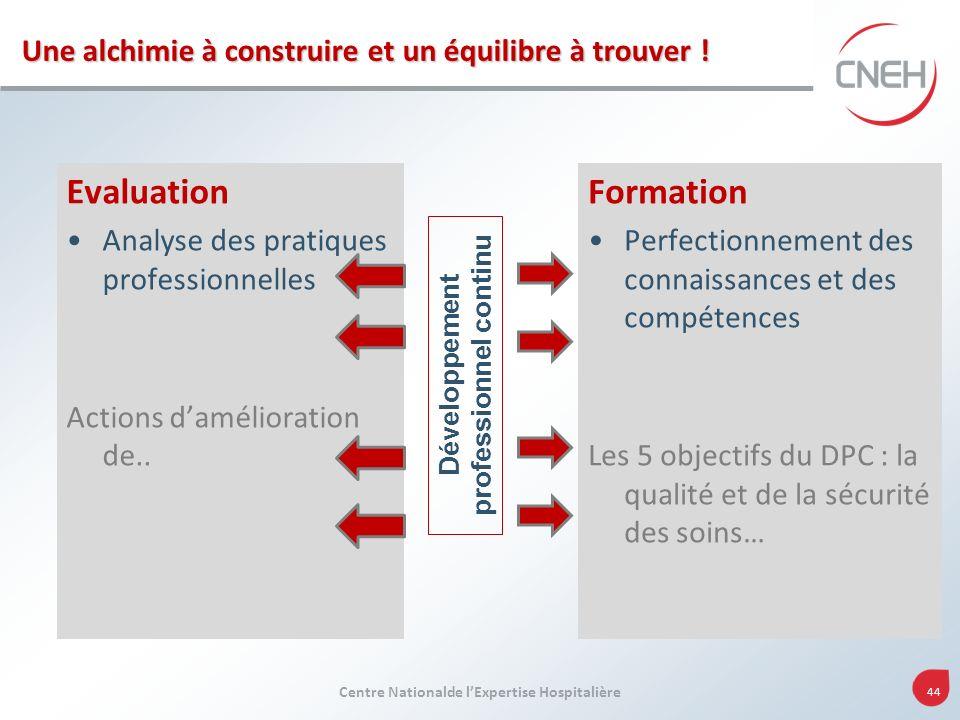 Centre Nationalde lExpertise Hospitalière 44 Evaluation Analyse des pratiques professionnelles Actions damélioration de.. Formation Perfectionnement d