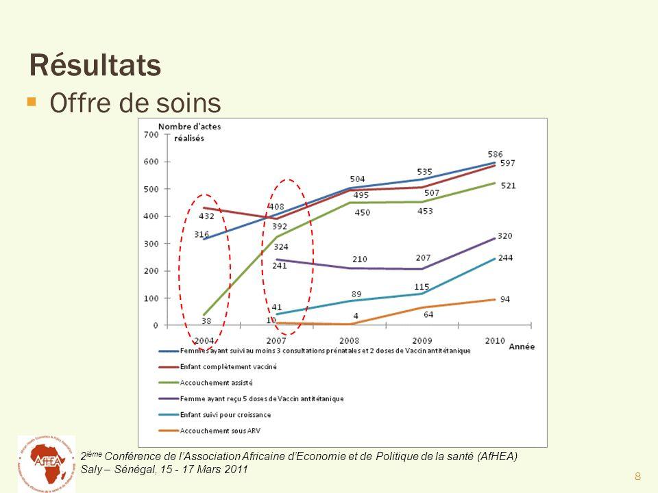 2 ième Conférence de lAssociation Africaine dEconomie et de Politique de la santé (AfHEA) Saly – Sénégal, 15 - 17 Mars 2011 Résultats Offre de soins 8