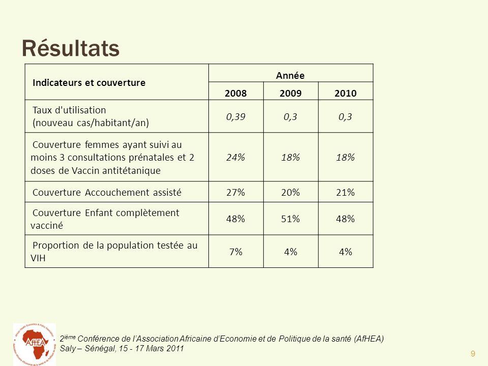 2 ième Conférence de lAssociation Africaine dEconomie et de Politique de la santé (AfHEA) Saly – Sénégal, 15 - 17 Mars 2011 Résultats Indicateurs et couverture Année 200820092010 Taux d utilisation (nouveau cas/habitant/an) 0,390,3 Couverture femmes ayant suivi au moins 3 consultations prénatales et 2 doses de Vaccin antitétanique 24%18% Couverture Accouchement assisté27%20%21% Couverture Enfant complètement vacciné 48%51%48% Proportion de la population testée au VIH 7%4% 9
