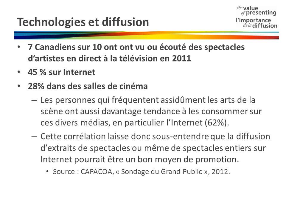 Technologies et diffusion 7 Canadiens sur 10 ont ont vu ou écouté des spectacles dartistes en direct à la télévision en 2011 45 % sur Internet 28% dans des salles de cinéma – Les personnes qui fréquentent assidûment les arts de la scène ont aussi davantage tendance à les consommer sur ces divers médias, en particulier lInternet (62%).