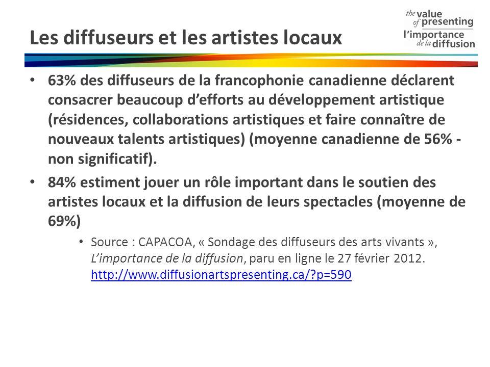 Les diffuseurs et les artistes locaux 63% des diffuseurs de la francophonie canadienne déclarent consacrer beaucoup defforts au développement artistique (résidences, collaborations artistiques et faire connaître de nouveaux talents artistiques) (moyenne canadienne de 56% - non significatif).