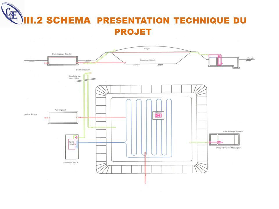 III.2 SCHEMA PRESENTATION TECHNIQUE DU PROJET