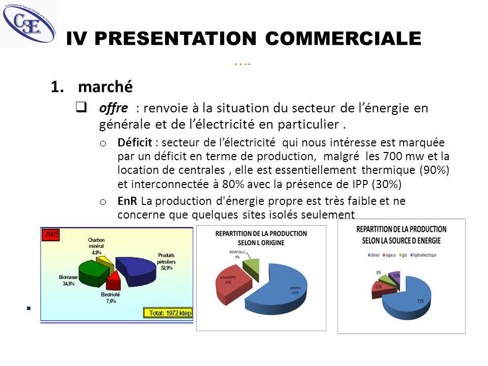 IV PRESENTATION COMMERCIALE …. 1.marché offre : renvoie à la situation du secteur de lénergie en générale et de lélectricité en particulier. o Déficit