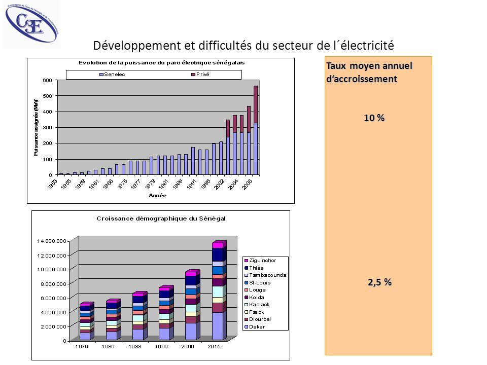 Développement et difficultés du secteur de l´électricité Taux moyen annuel daccroissement 10 % 2,5 %