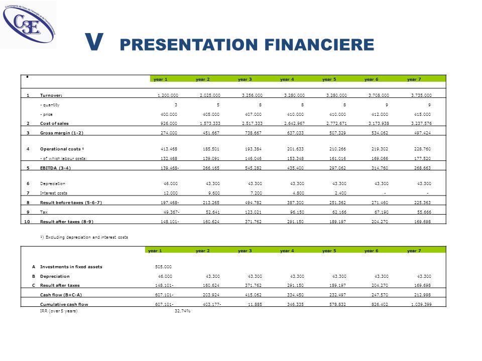 V PRESENTATION FINANCIERE. year 1 year 2 year 3 year 4 year 5 year 6 year 7 1 Turnover: 1.200.000 2.025.000 3.256.000 3.280.000 3.708.000 3.735.000 -