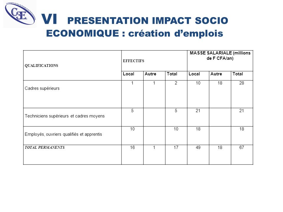 VI PRESENTATION IMPACT SOCIO ECONOMIQUE : création demplois QUALIFICATIONS EFFECTIFS MASSE SALARIALE (millions de F CFA/an) LocalAutreTotalLocalAutreT