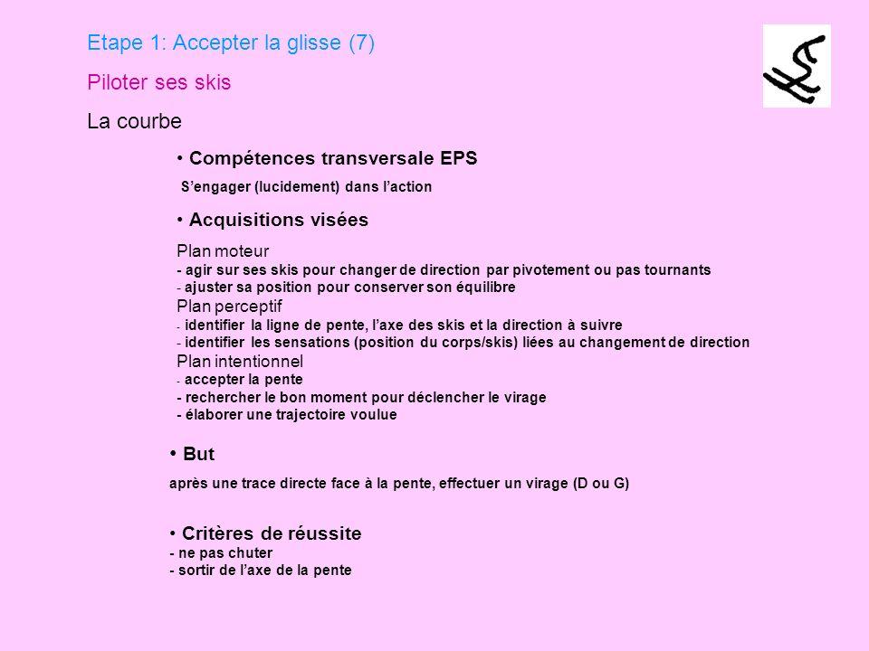 Etape 1: Accepter la glisse (7) Piloter ses skis La courbe Compétences transversale EPS Sengager (lucidement) dans laction Acquisitions visées Plan mo