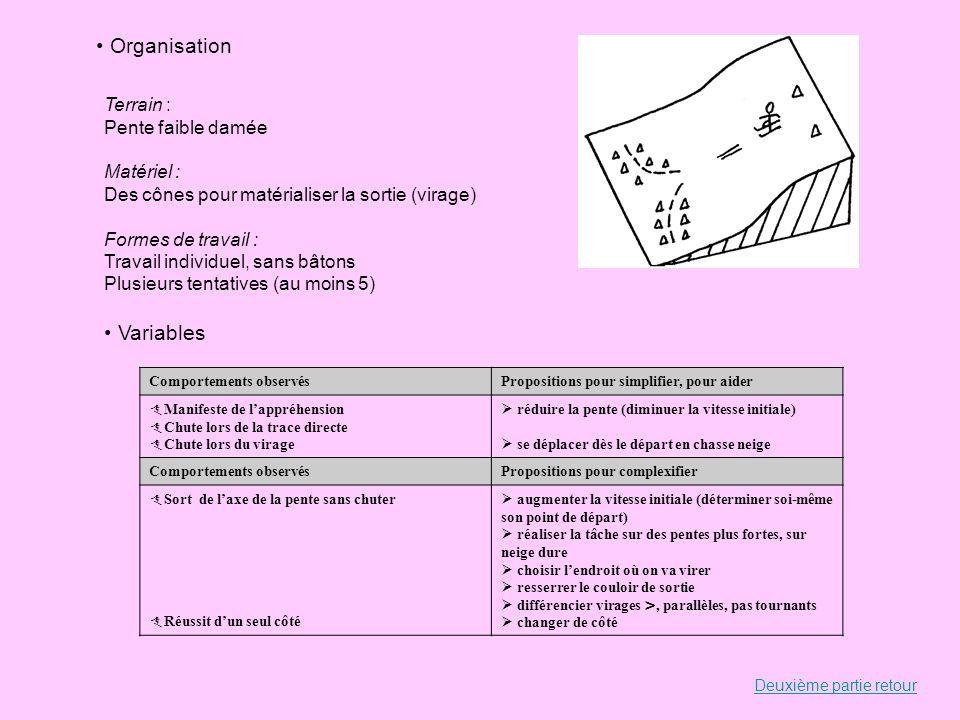 Organisation Terrain : Pente faible damée Matériel : Des cônes pour matérialiser la sortie (virage) Formes de travail : Travail individuel, sans bâton