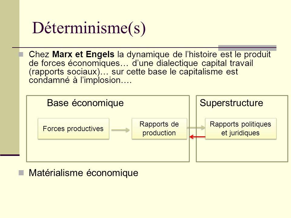 Déterminisme(s) Chez Marx et Engels la dynamique de lhistoire est le produit de forces économiques… dune dialectique capital travail (rapports sociaux