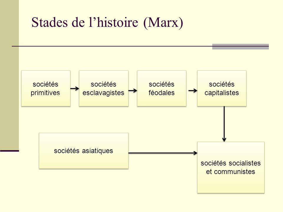 Stades de lhistoire (Marx) sociétés primitives sociétés esclavagistes sociétés féodales sociétés capitalistes sociétés asiatiques sociétés socialistes et communistes