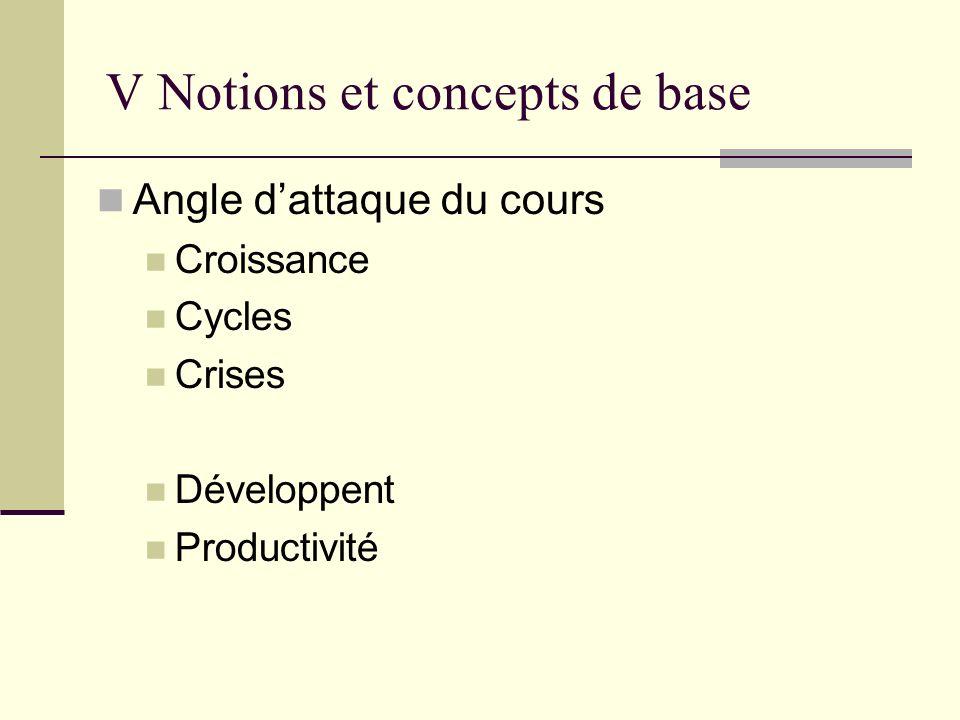 V Notions et concepts de base Angle dattaque du cours Croissance Cycles Crises Développent Productivité