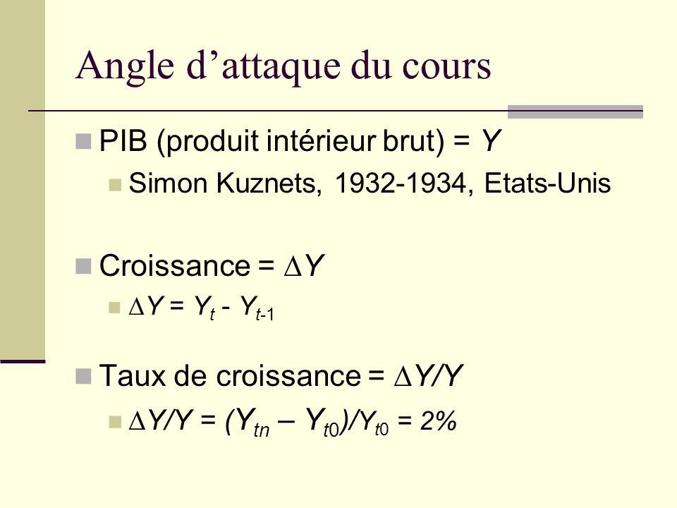 Angle dattaque du cours PIB (produit intérieur brut) = Y Simon Kuznets, 1932-1934, Etats-Unis Croissance = Y Y = Y t - Y t-1 Taux de croissance = Y/Y Y/Y = ( Y tn – Y t0 )/ Y t0 = 2%
