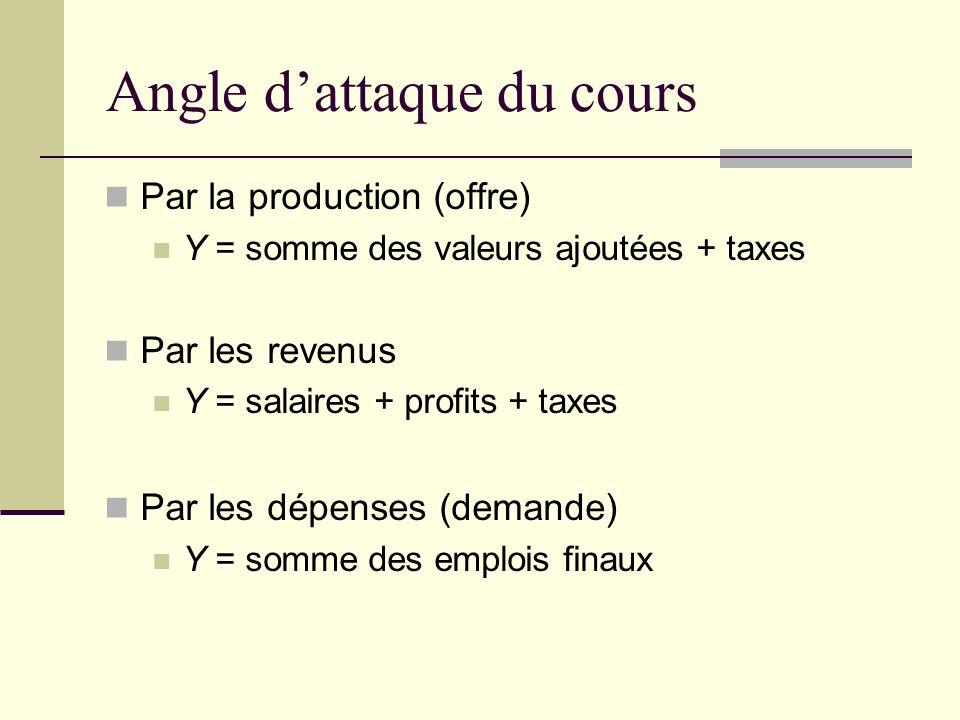 Angle dattaque du cours Par la production (offre) Y = somme des valeurs ajoutées + taxes Par les revenus Y = salaires + profits + taxes Par les dépenses (demande) Y = somme des emplois finaux