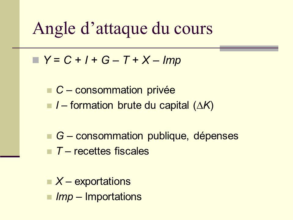 Angle dattaque du cours Y = C + I + G – T + X – Imp C – consommation privée I – formation brute du capital (K) G – consommation publique, dépenses T – recettes fiscales X – exportations Imp – Importations