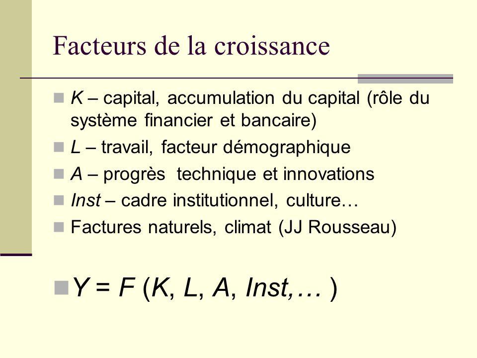 Facteurs de la croissance K – capital, accumulation du capital (rôle du système financier et bancaire) L – travail, facteur démographique A – progrès