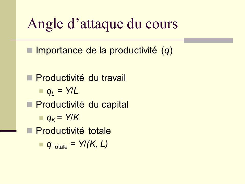Angle dattaque du cours Importance de la productivité (q) Productivité du travail q L = Y/L Productivité du capital q K = Y/K Productivité totale q Totale = Y/(K, L)