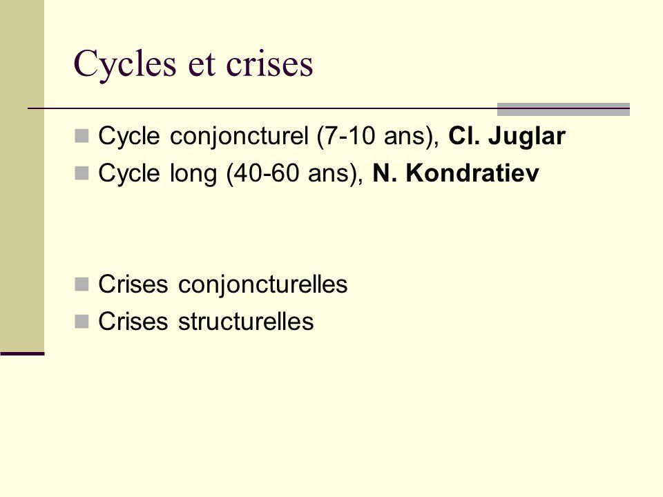 Cycle conjoncturel (7-10 ans), Cl. Juglar Cycle long (40-60 ans), N. Kondratiev Crises conjoncturelles Crises structurelles