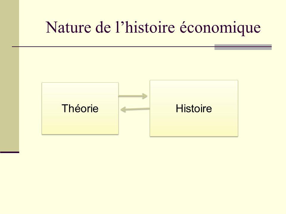 Nature de lhistoire économique Lanalyse économique pure (théorie) propose des représentations très stylisées du fonctionnement de léconomie (Walras, Pareto)…un phare, un point de repère.