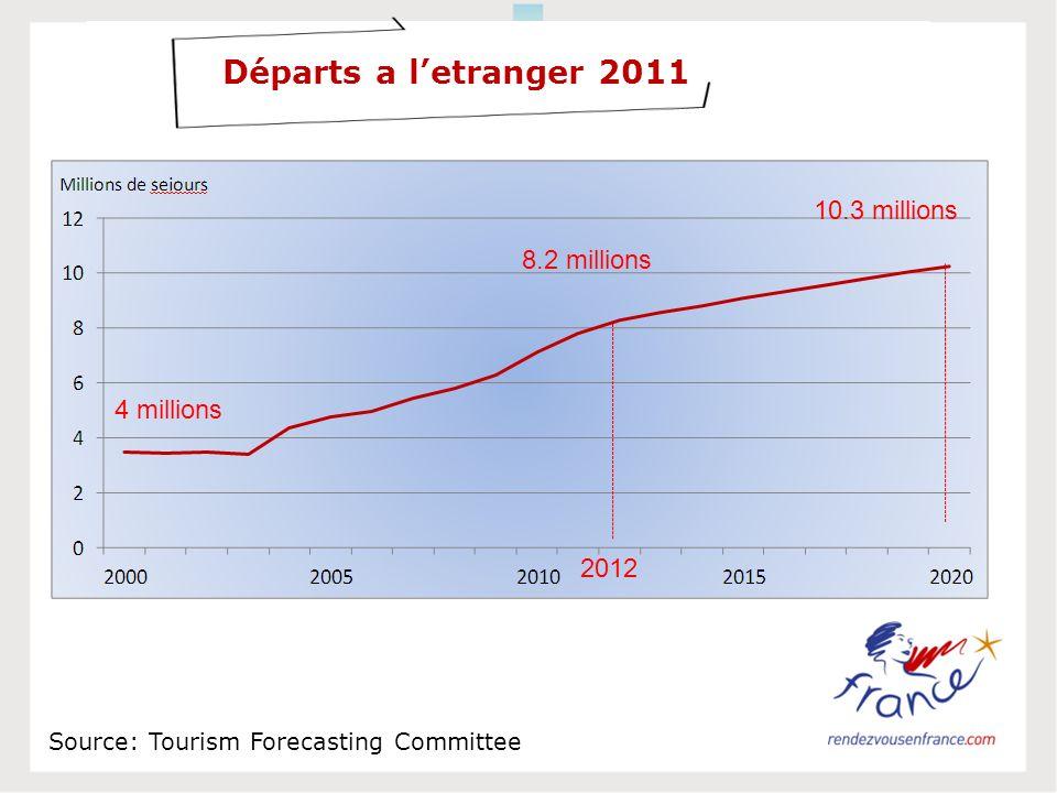 Départs a letranger 2011 Source: Tourism Forecasting Committee 8.2 millions 2012 10.3 millions 4 millions