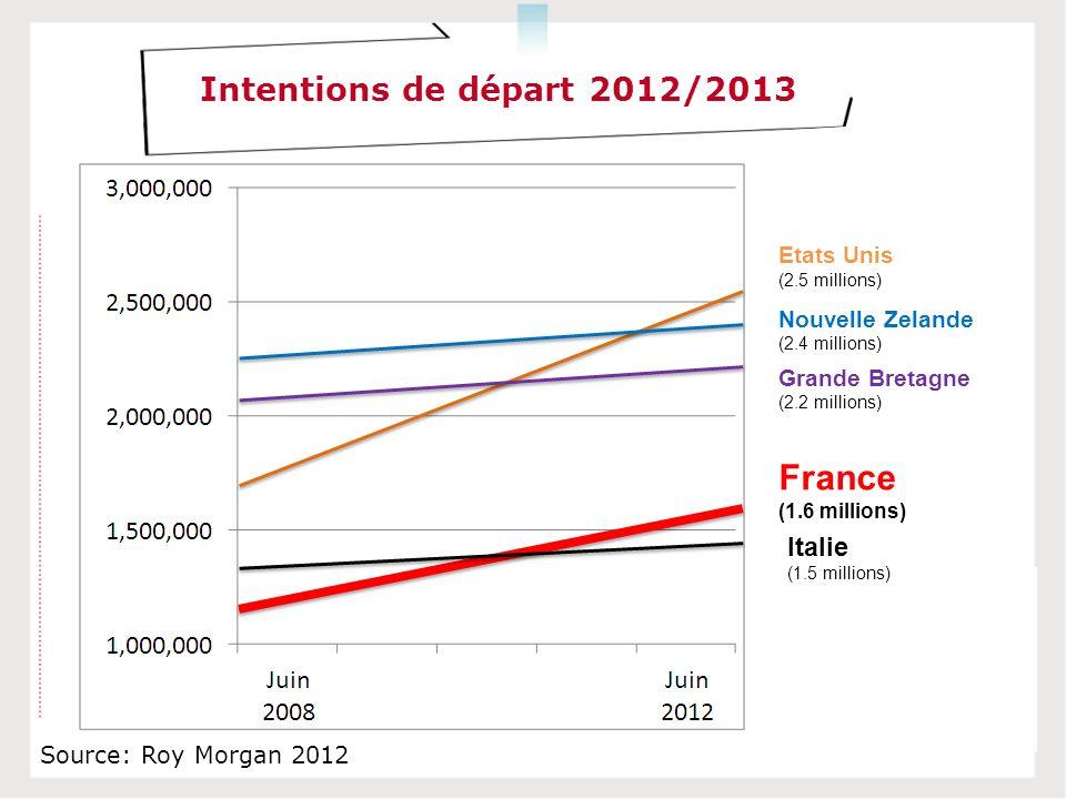 Source: Roy Morgan 2012 Intentions de départ 2012/2013 Etats Unis (2.5 millions) Nouvelle Zelande (2.4 millions) Grande Bretagne (2.2 millions) France (1.6 millions) Italie (1.5 millions)